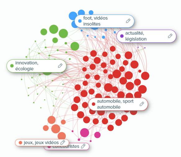 Profiling et analyse d'audience sur un compte Twitter France d'une marque automobile