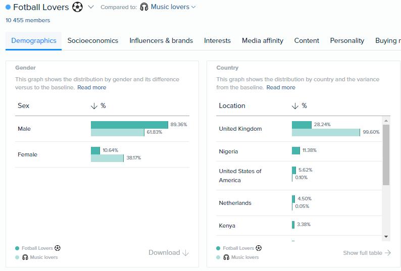 Profiling et analyse d'audience, comparaison de communautés