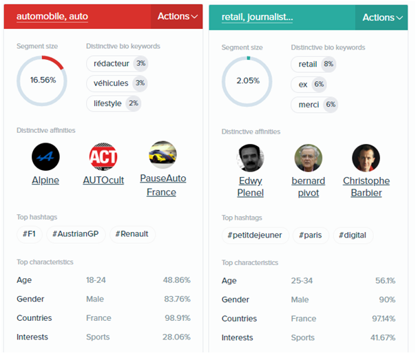 Profiling et analyse d'audience, focus sur deux segments