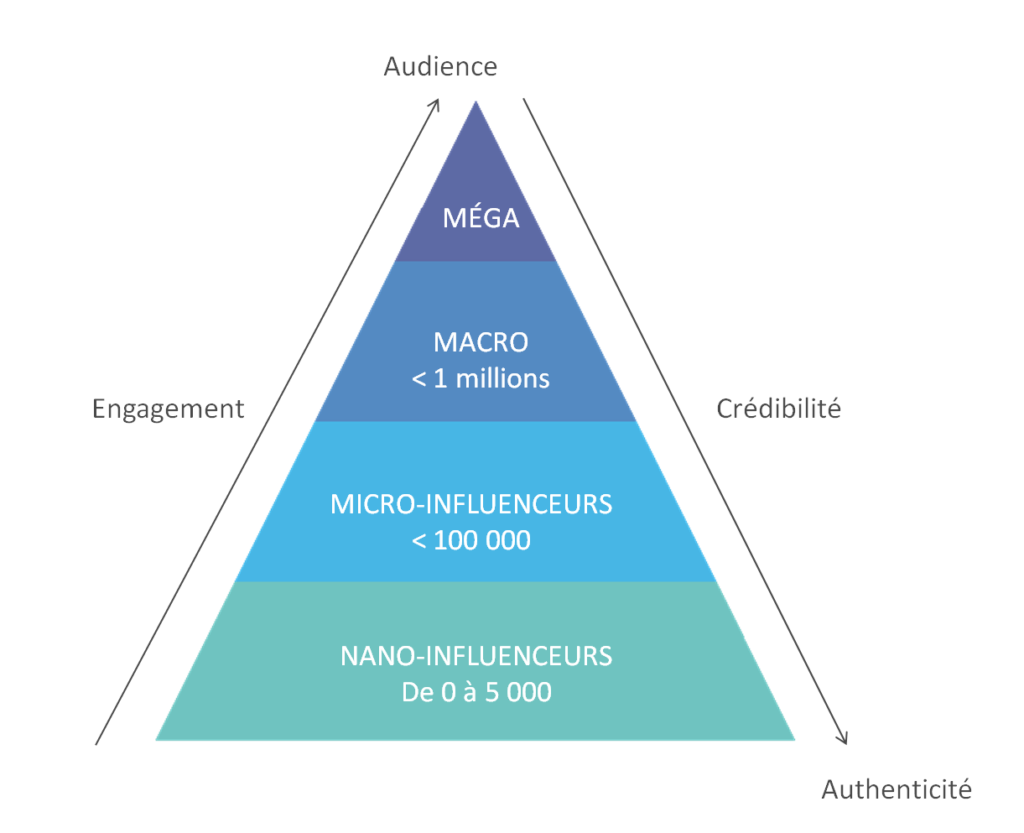 Makreting d'influence influence marketing Exemple d'une Pyramide
