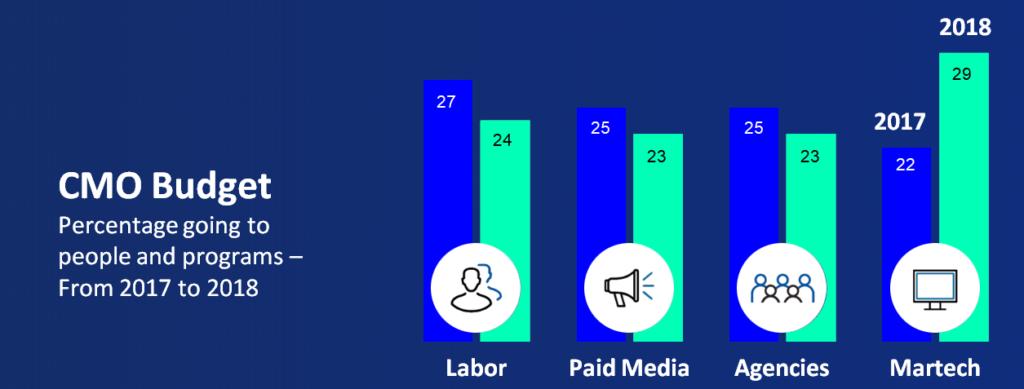 social listening budget