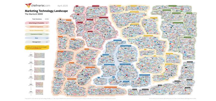 martech map 2020