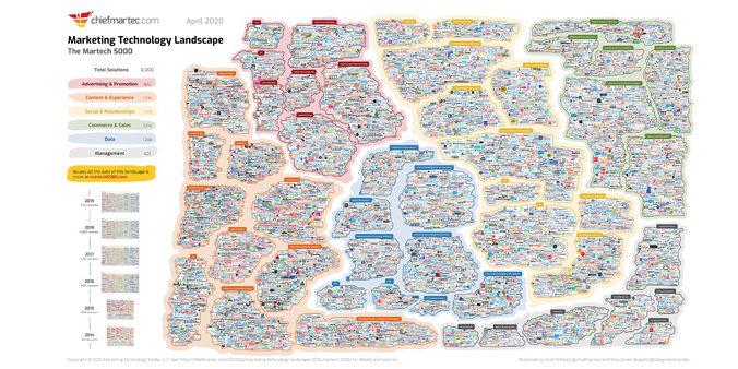 Marketing Technology Landscape 2020