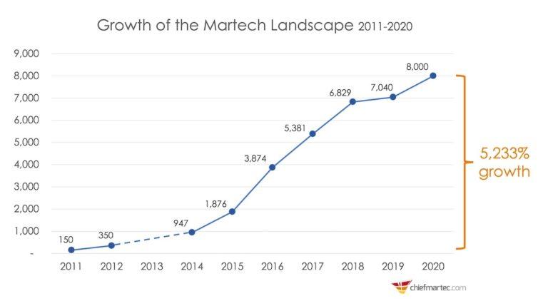 Martech landscape 2011 - 2020