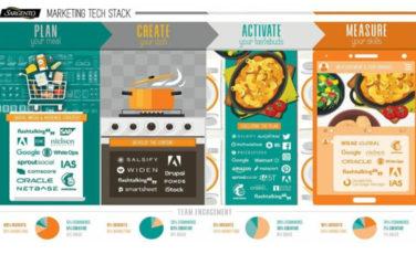 Martech Landscape - Marketing technology Stack