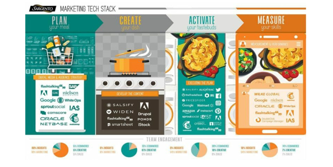 Martech Landscape - Marketing technology Stack