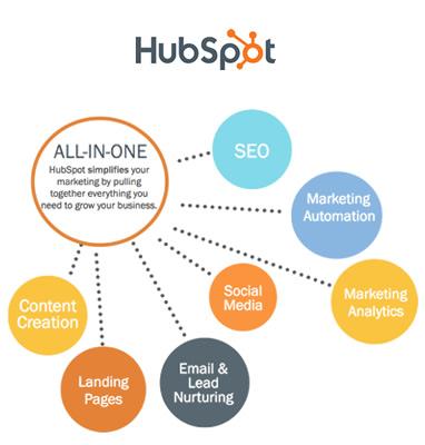 hubspot-functions