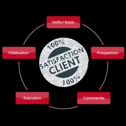 Mettre la satisfaction client au centre de vos stratégies business